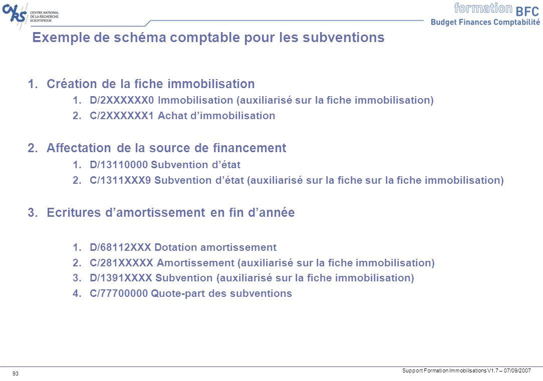 Exemple de schéma comptable pour les subventions