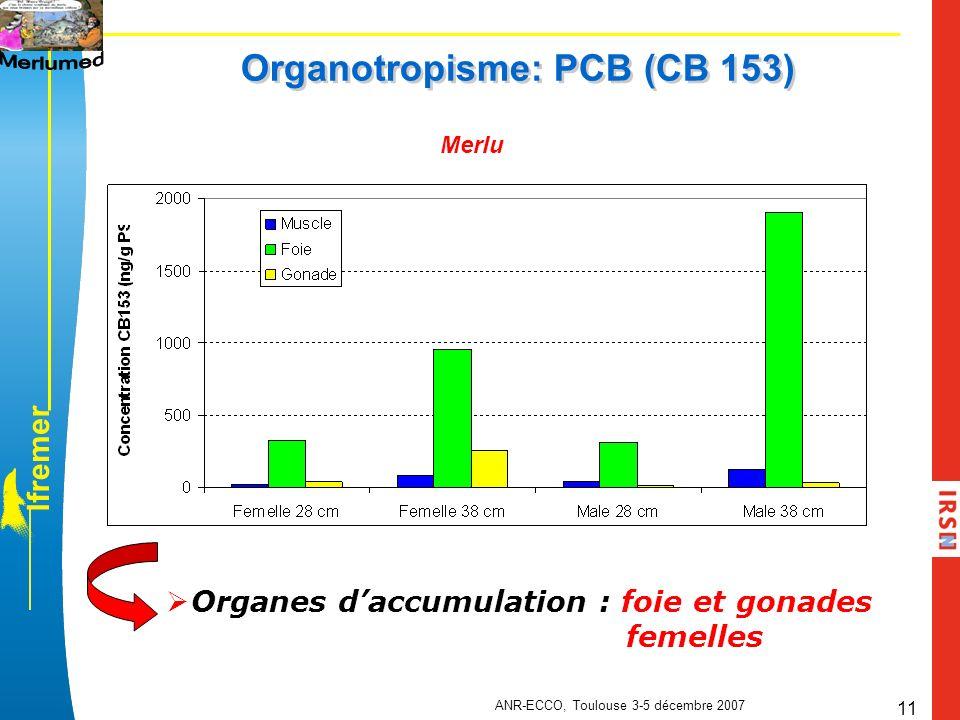 Organotropisme: PCB (CB 153)