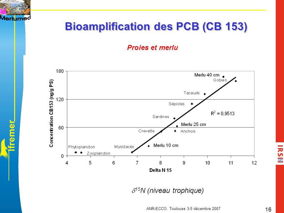 Bioamplification des PCB (CB 153)