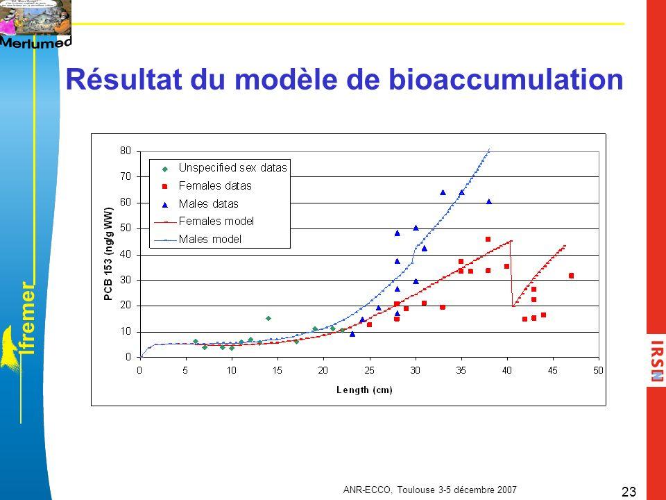 Résultat du modèle de bioaccumulation