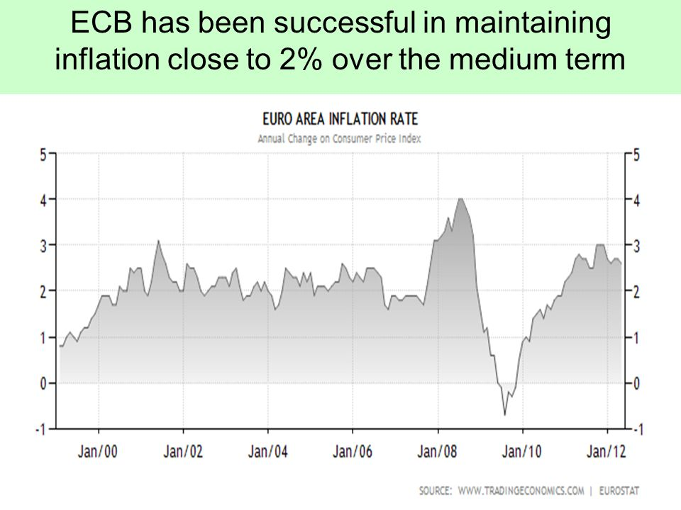 ECB has been successful in maintaining inflation close to 2% over the medium term