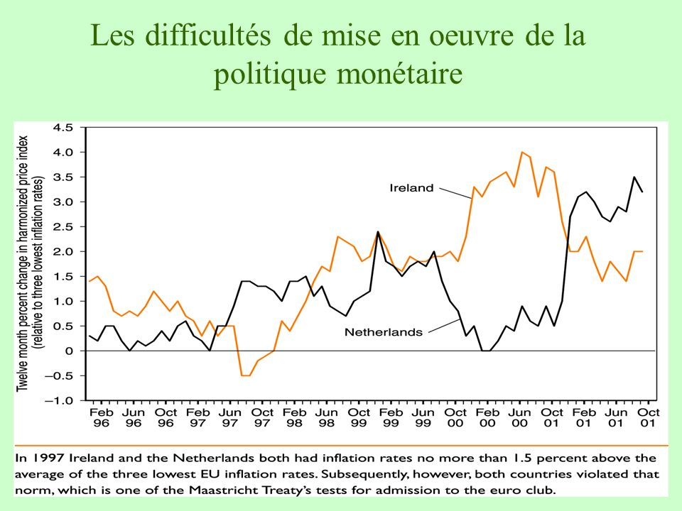Les difficultés de mise en oeuvre de la politique monétaire