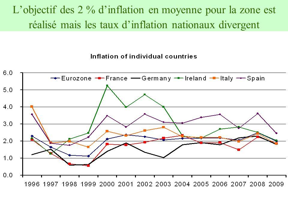 L'objectif des 2 % d'inflation en moyenne pour la zone est réalisé mais les taux d'inflation nationaux divergent