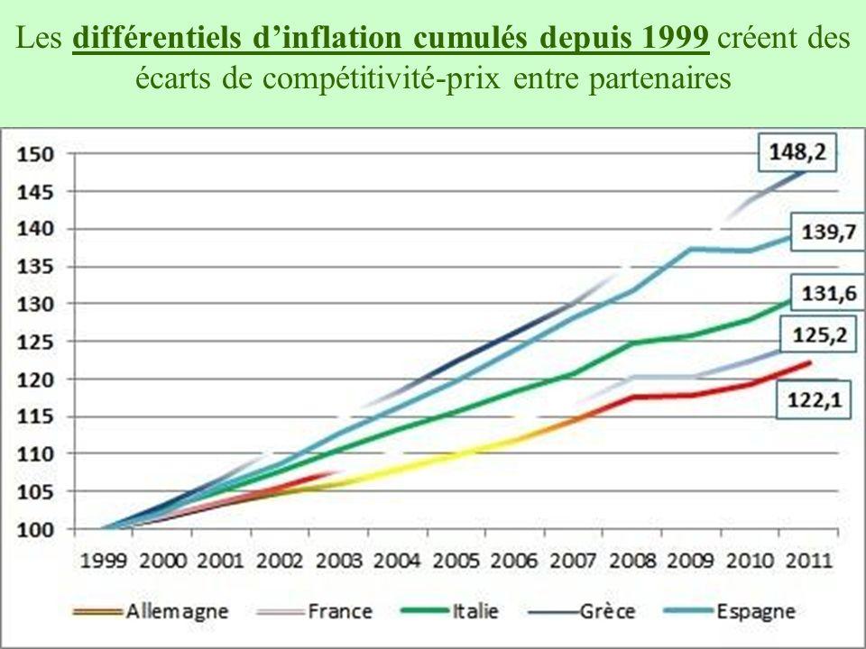 Les différentiels d'inflation cumulés depuis 1999 créent des écarts de compétitivité-prix entre partenaires