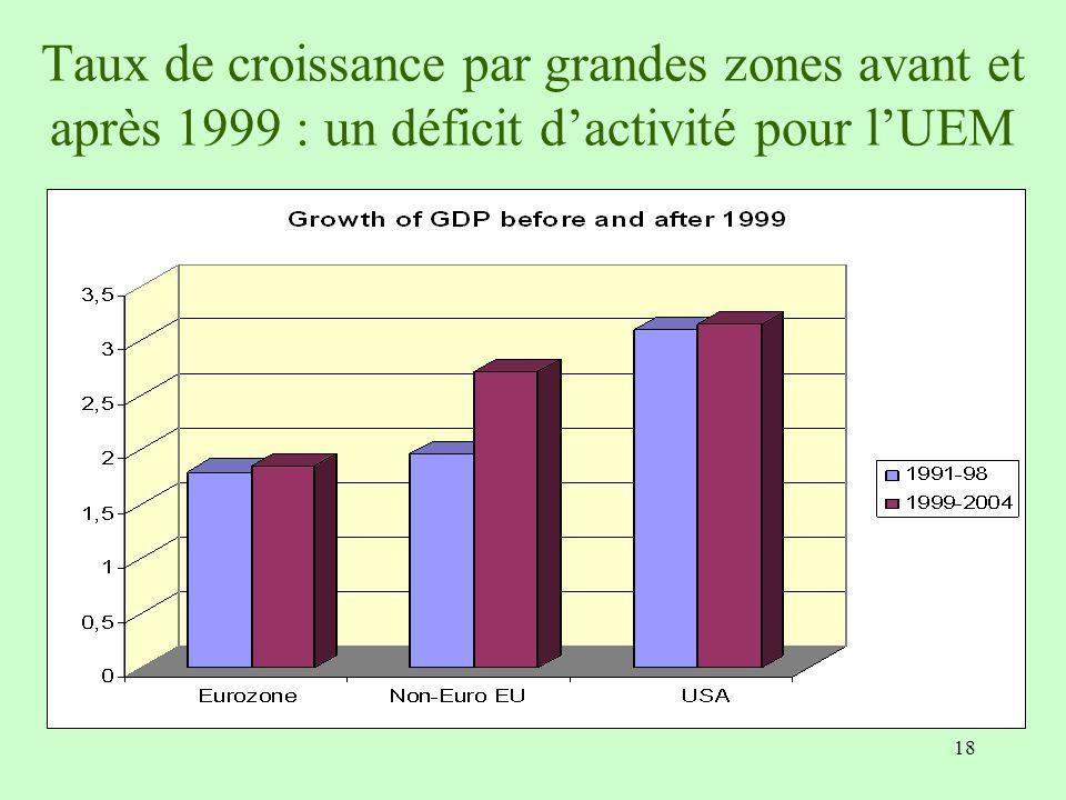 Taux de croissance par grandes zones avant et après 1999 : un déficit d'activité pour l'UEM