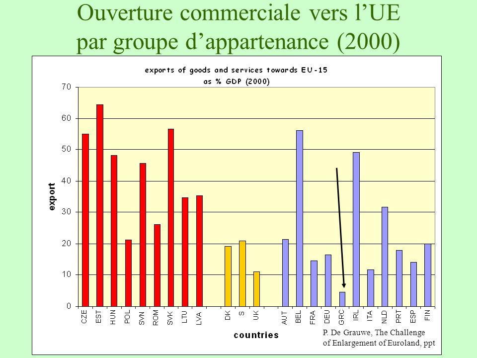 Ouverture commerciale vers l'UE par groupe d'appartenance (2000)