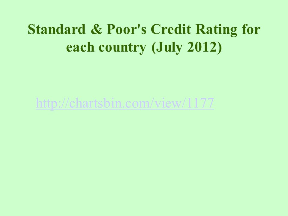 Standard & Poor s Credit Rating for each country (July 2012)