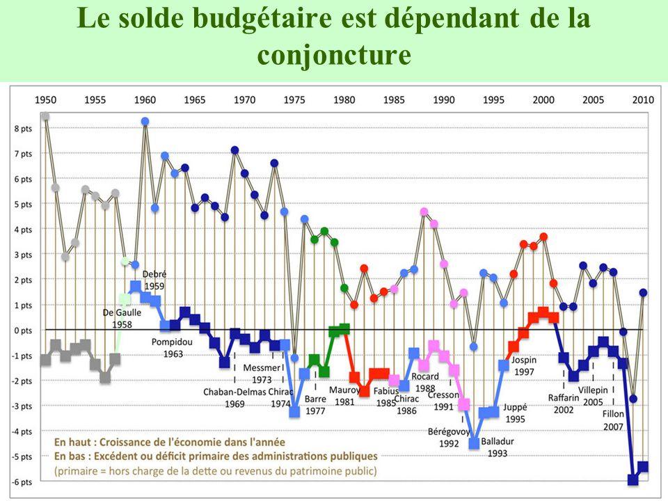 Le solde budgétaire est dépendant de la conjoncture