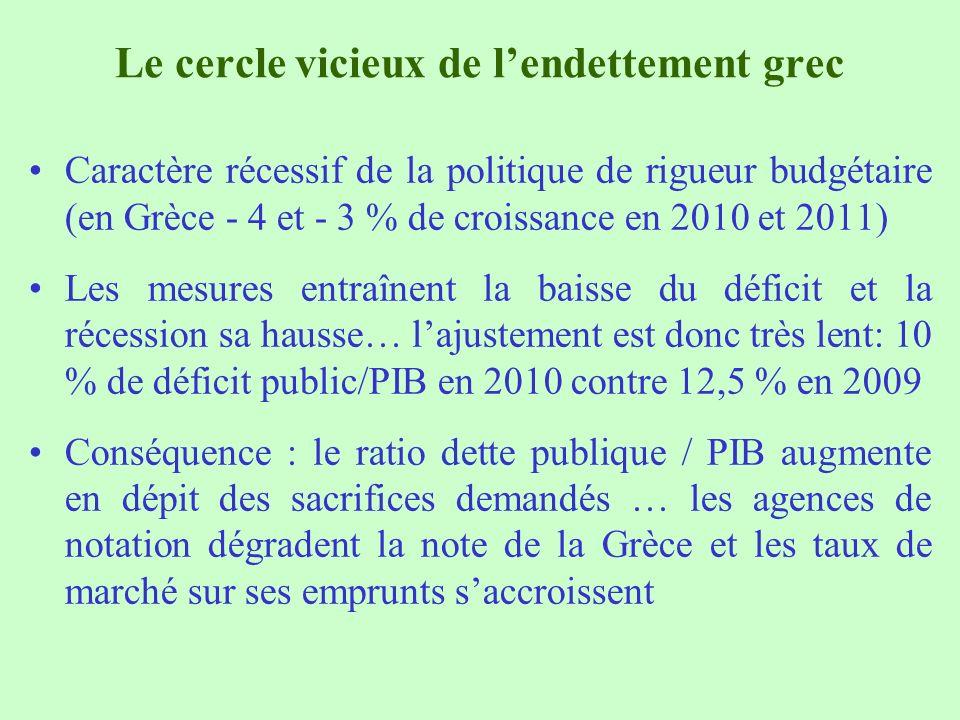 Le cercle vicieux de l'endettement grec