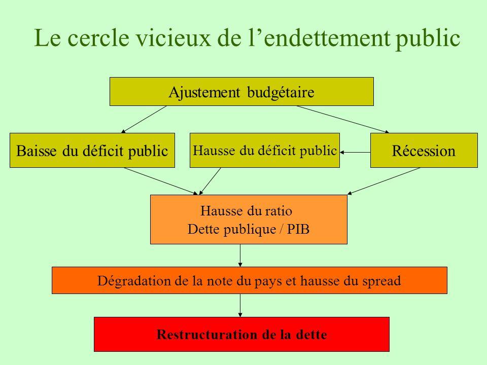 Le cercle vicieux de l'endettement public