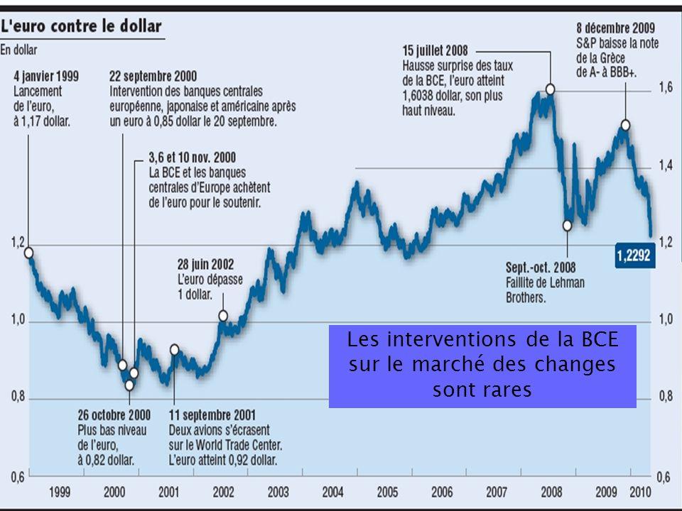 Les interventions de la BCE sur le marché des changes sont rares