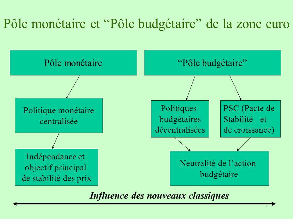 Pôle monétaire et Pôle budgétaire de la zone euro
