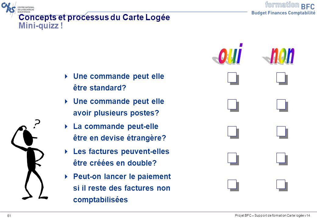 Concepts et processus du Carte Logée Mini-quizz !
