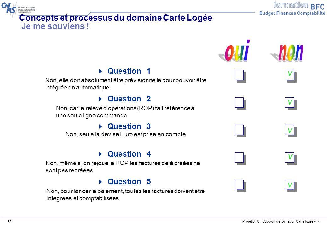 Concepts et processus du domaine Carte Logée Je me souviens !