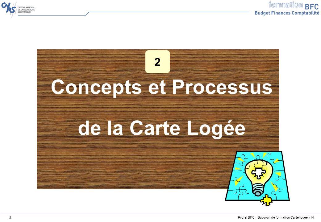 Concepts et Processus de la Carte Logée
