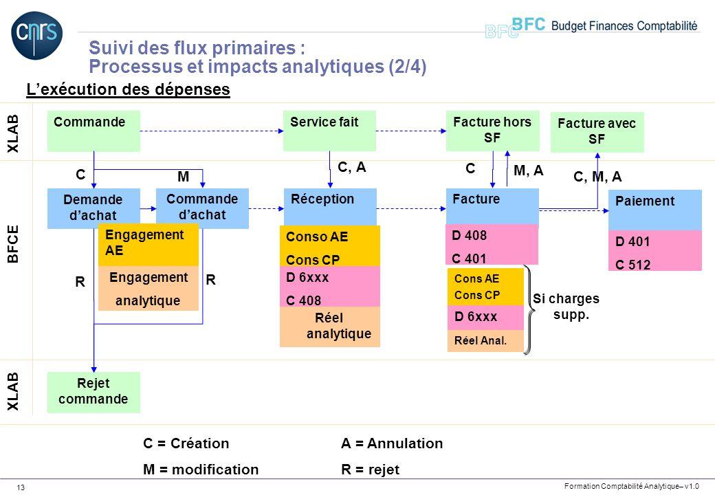Suivi des flux primaires : Processus et impacts analytiques (2/4)