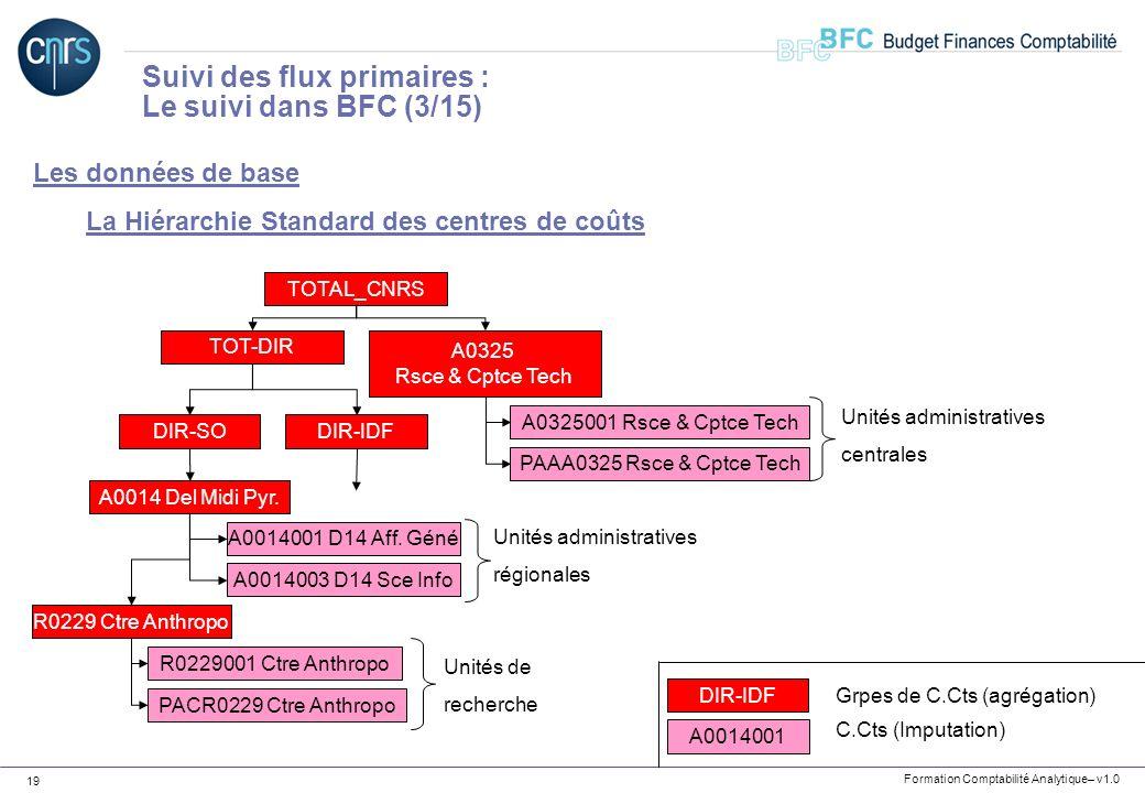 Suivi des flux primaires : Le suivi dans BFC (3/15)