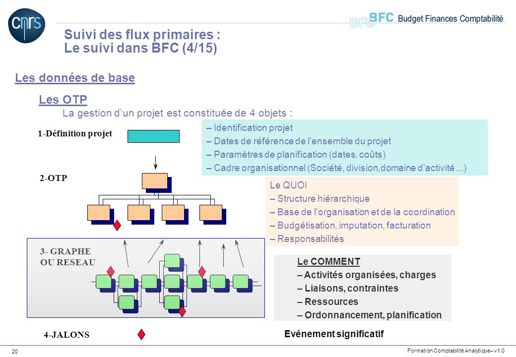 Suivi des flux primaires : Le suivi dans BFC (4/15)