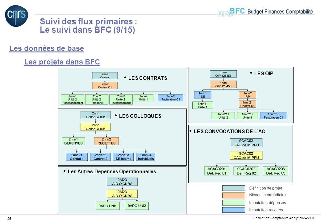 Suivi des flux primaires : Le suivi dans BFC (9/15)