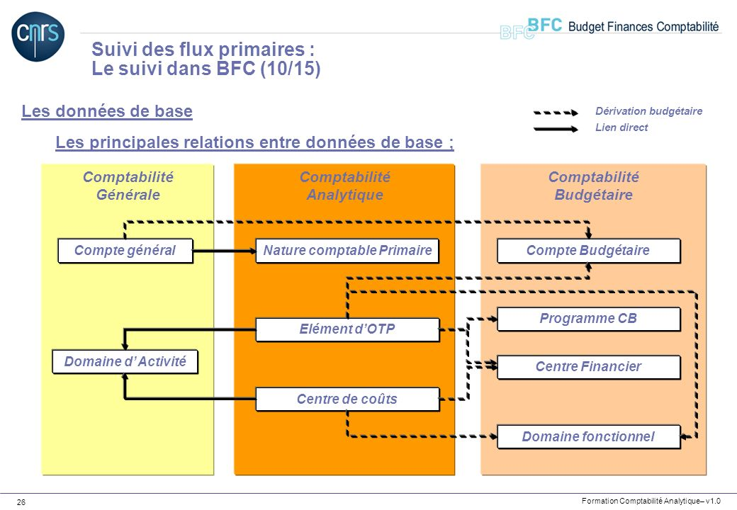 Nature comptable Primaire