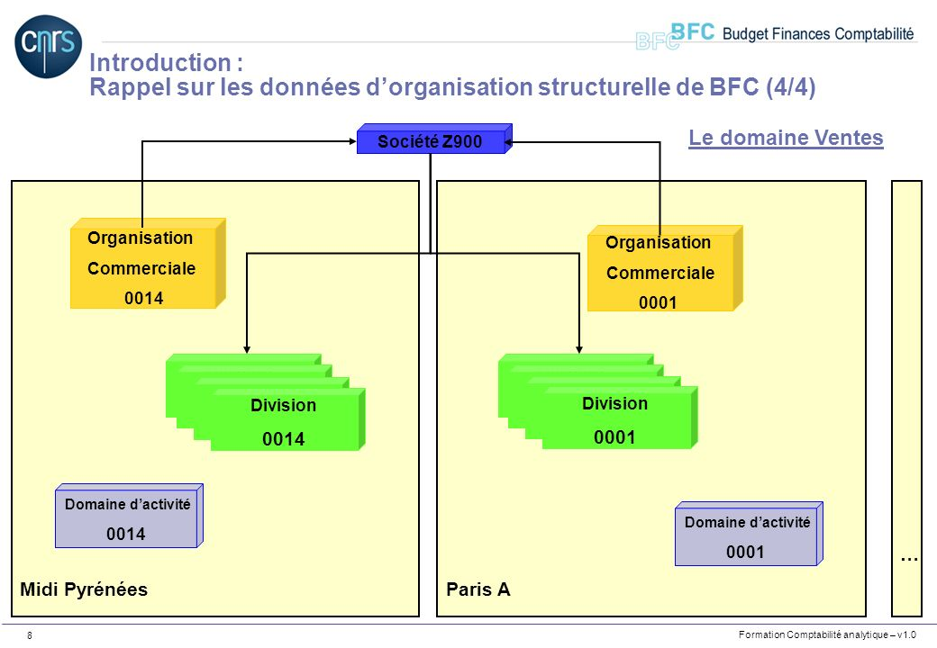 Rappel sur les données d'organisation structurelle de BFC (4/4)