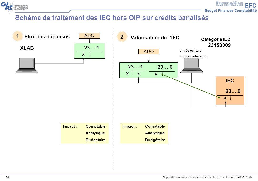 Schéma de traitement des IEC hors OIP sur crédits banalisés