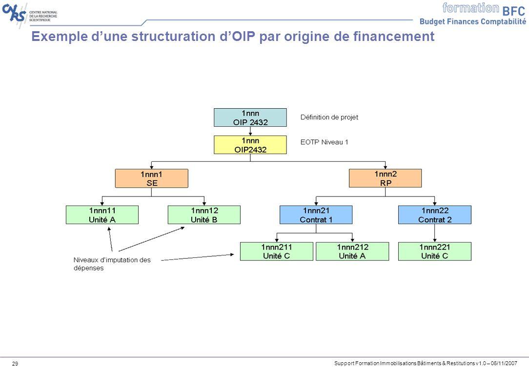 Exemple d'une structuration d'OIP par origine de financement
