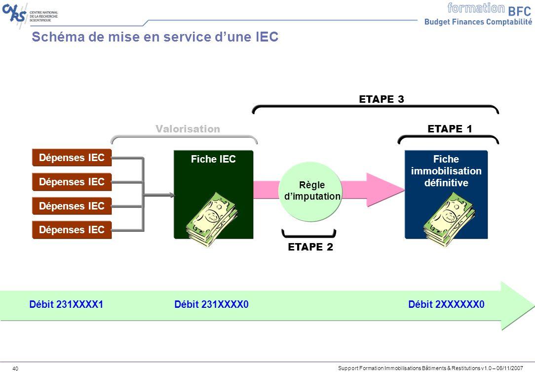 Schéma de mise en service d'une IEC