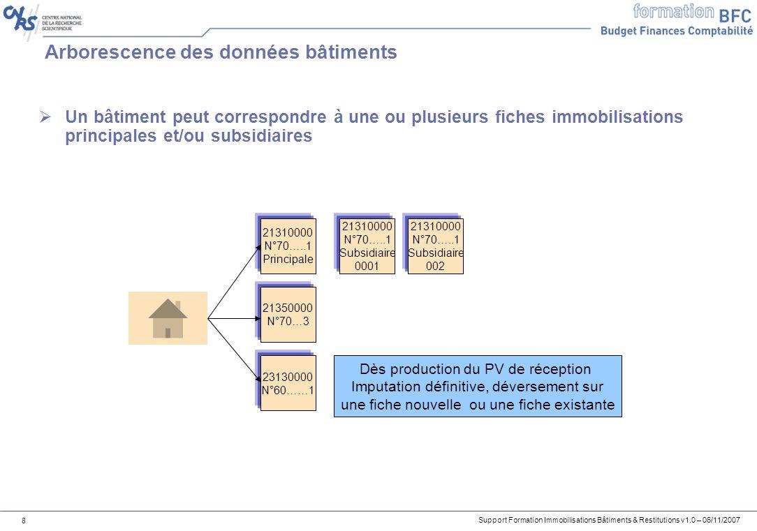 Arborescence des données bâtiments