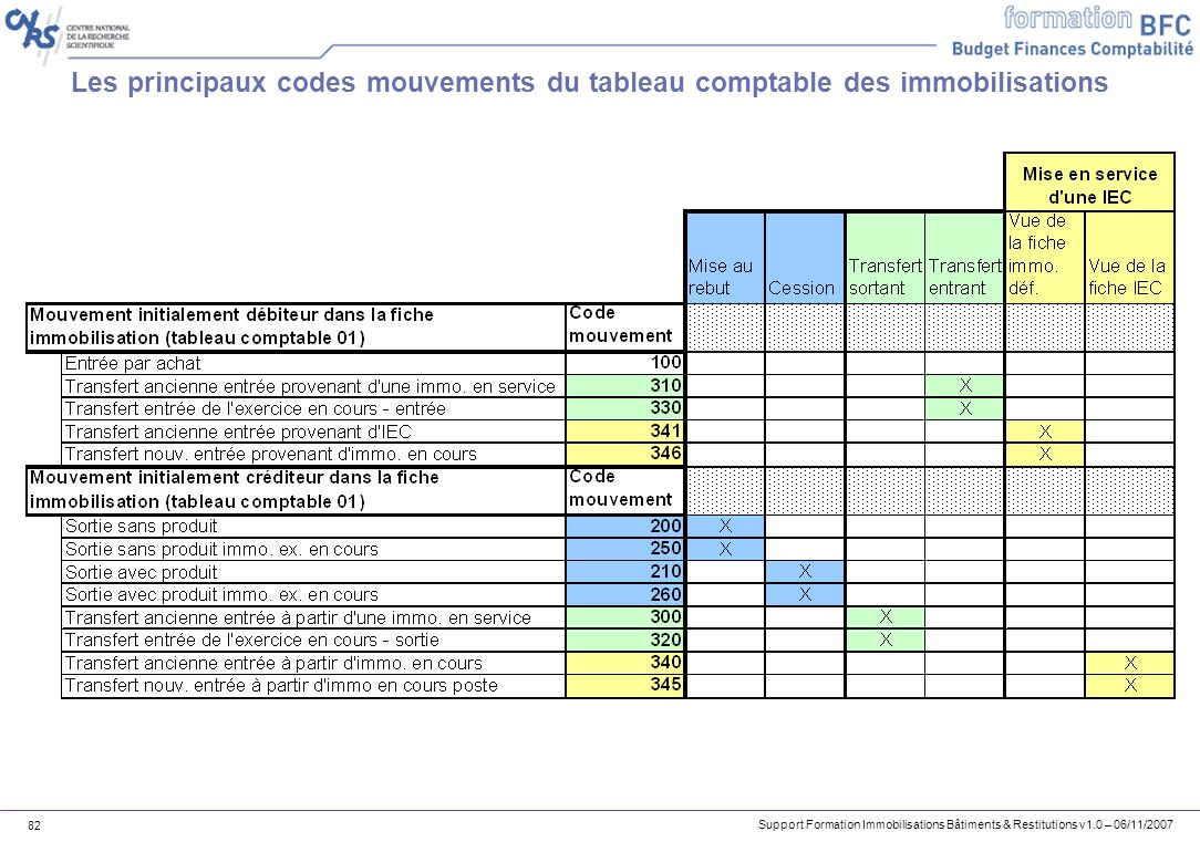 Les principaux codes mouvements du tableau comptable des immobilisations