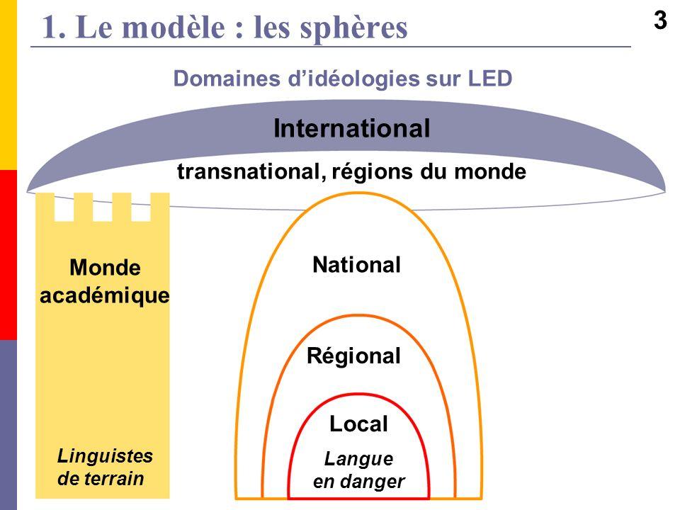 Domaines d'idéologies sur LED transnational, régions du monde