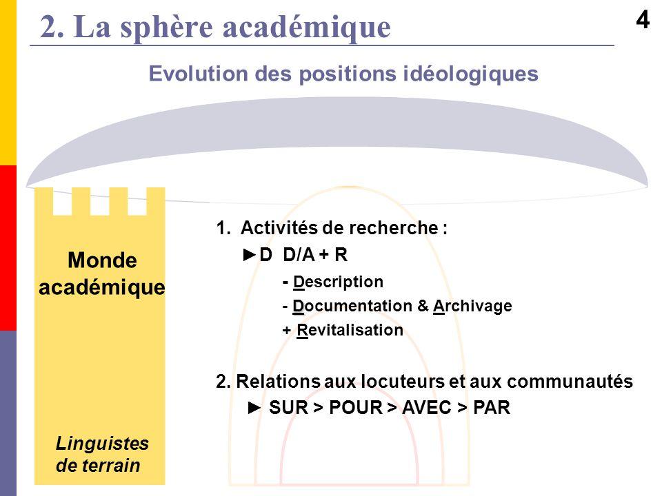 Evolution des positions idéologiques