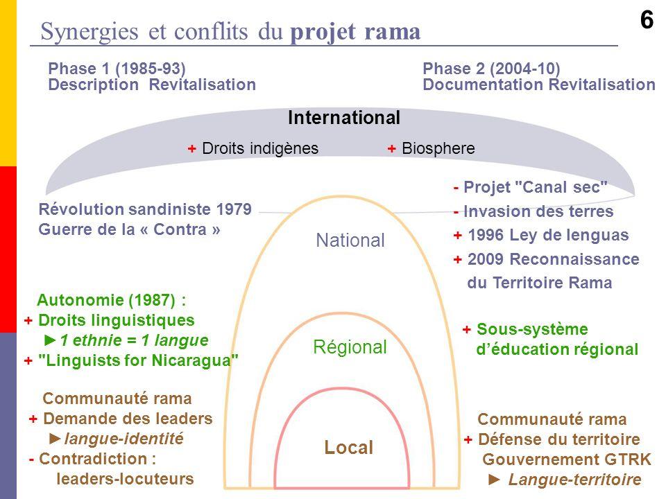 Synergies et conflits du projet rama