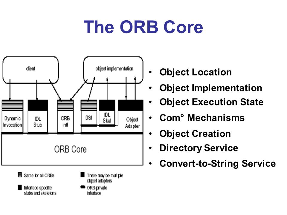 The ORB Core Object Location Object Implementation