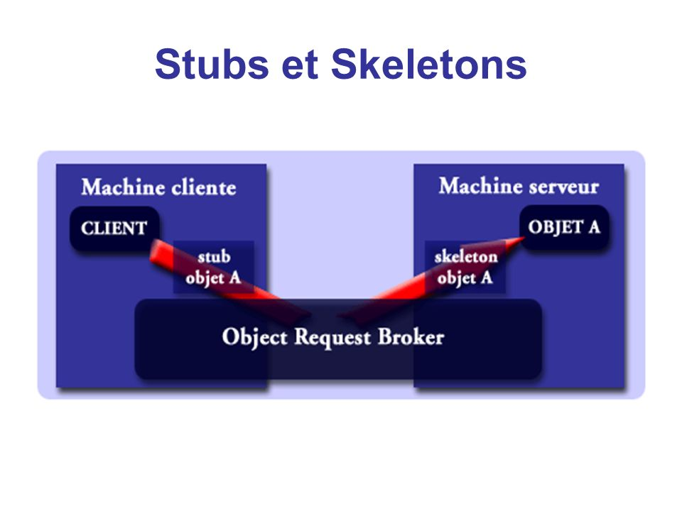 Stubs et Skeletons