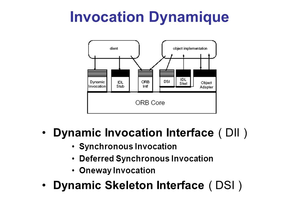 Invocation Dynamique Dynamic Invocation Interface ( DII )