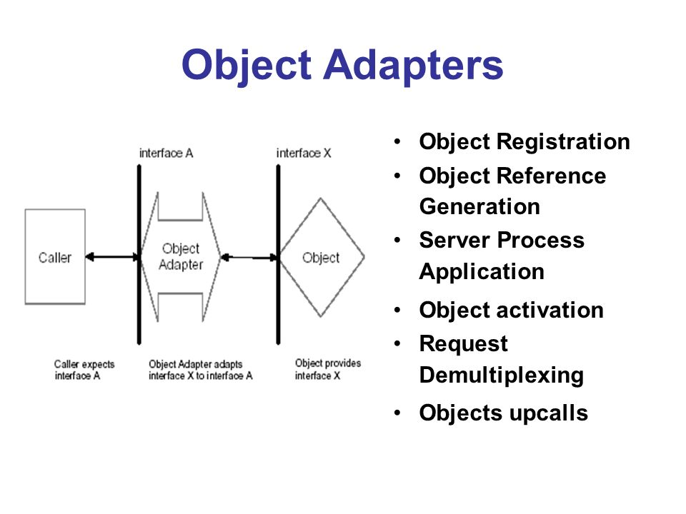 Object Adapters Object Registration Object Reference Generation