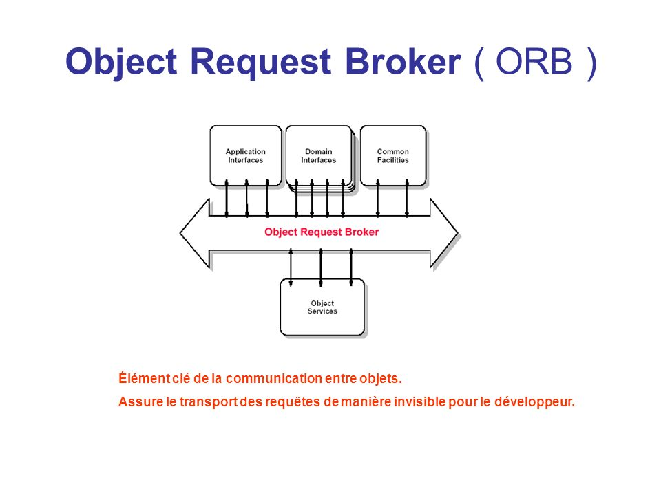 Object Request Broker ( ORB )