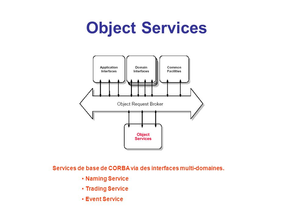 Object Services Services de base de CORBA via des interfaces multi-domaines. Naming Service. Trading Service.
