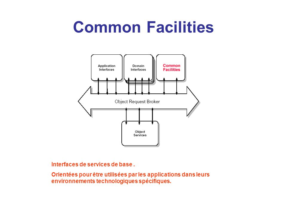 Common Facilities Interfaces de services de base .