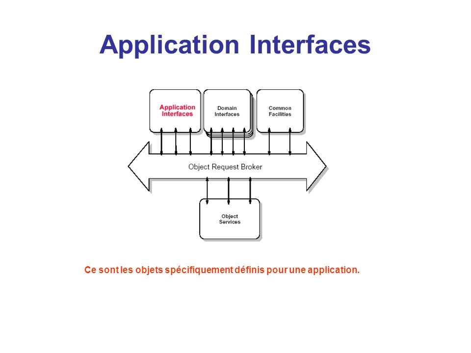 Application Interfaces