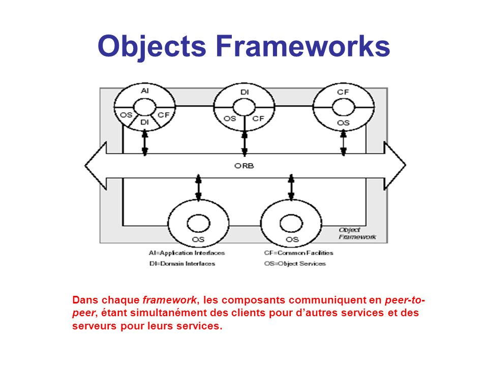 Objects Frameworks
