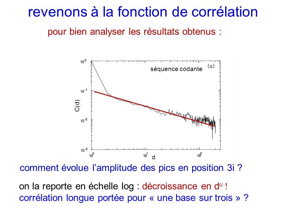 revenons à la fonction de corrélation