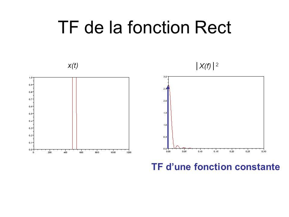 TF de la fonction Rect x(t) X(f)2 TF d'une fonction constante