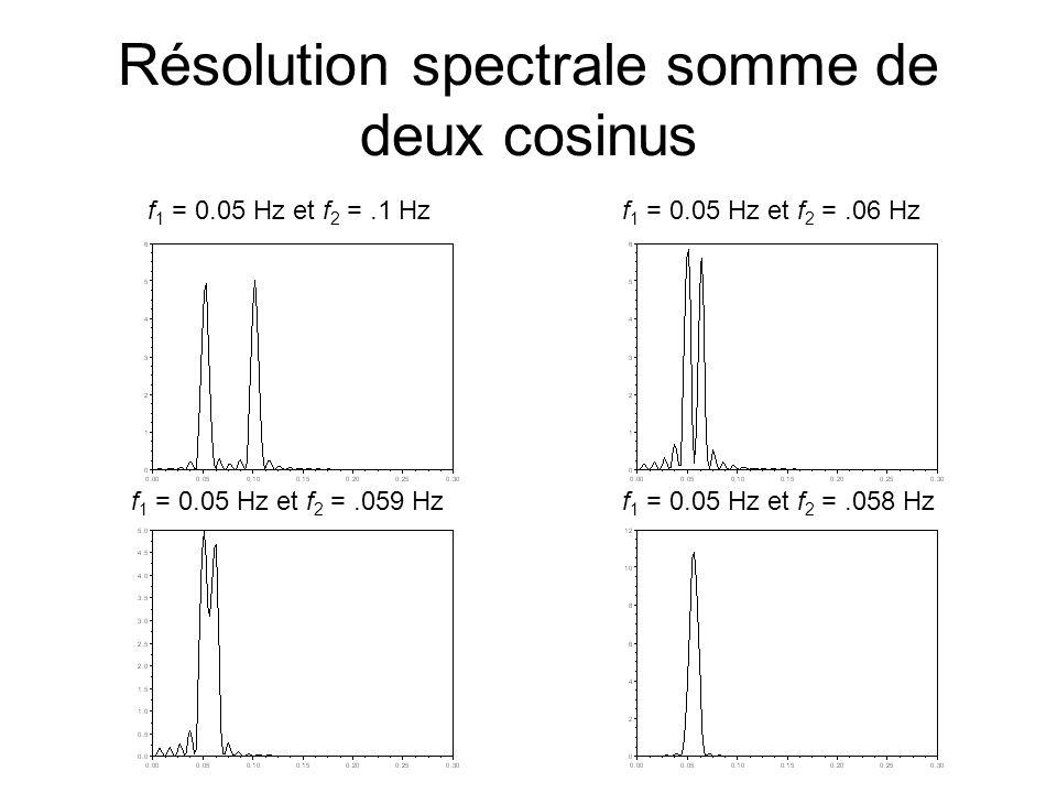Résolution spectrale somme de deux cosinus