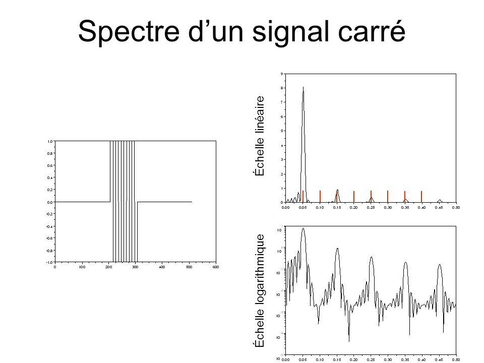 Spectre d'un signal carré