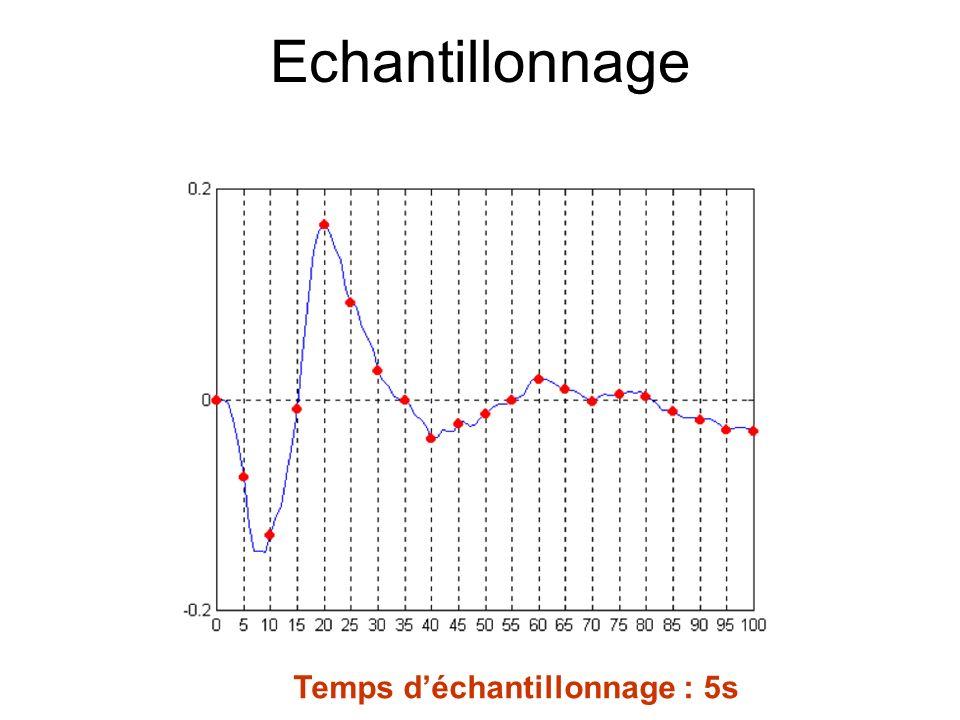 Echantillonnage Temps d'échantillonnage : 5s