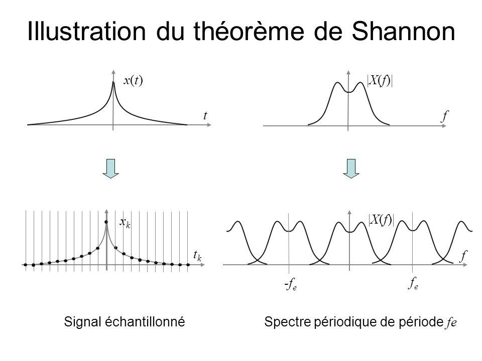 Illustration du théorème de Shannon