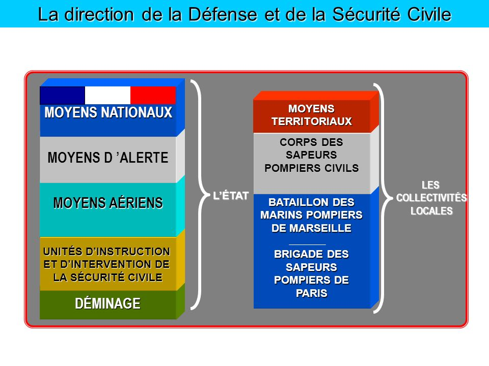 La direction de la Défense et de la Sécurité Civile