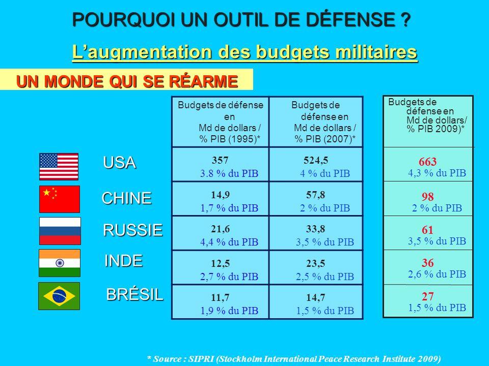 L'augmentation des budgets militaires